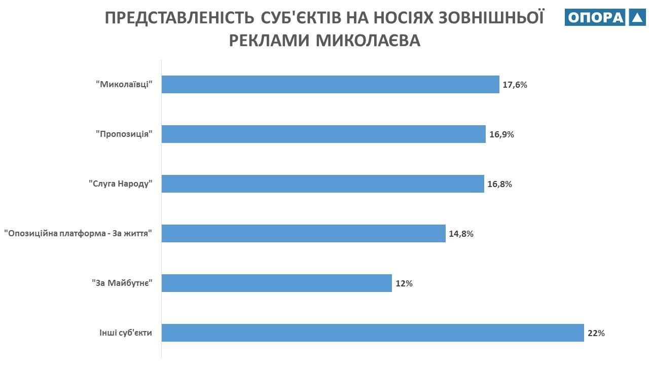 На Миколаївщині ОПОРА нарахувала більше 800 білбордів із політичною рекламою